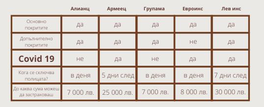 таблица с параметрите по застраховката Отмяна на пътуването